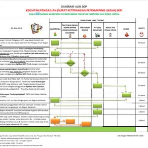 Pengumuman, Form SKPI, Diagram Alir Pengajuan SKPI